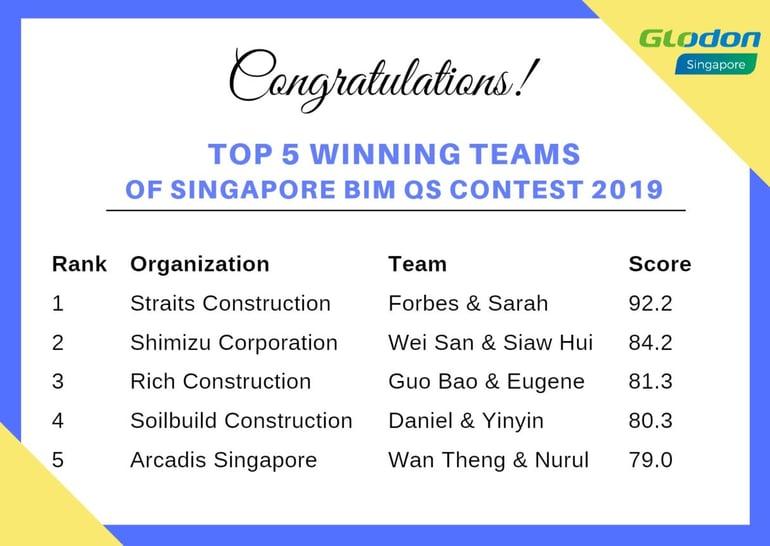 BIM Contest Top 5